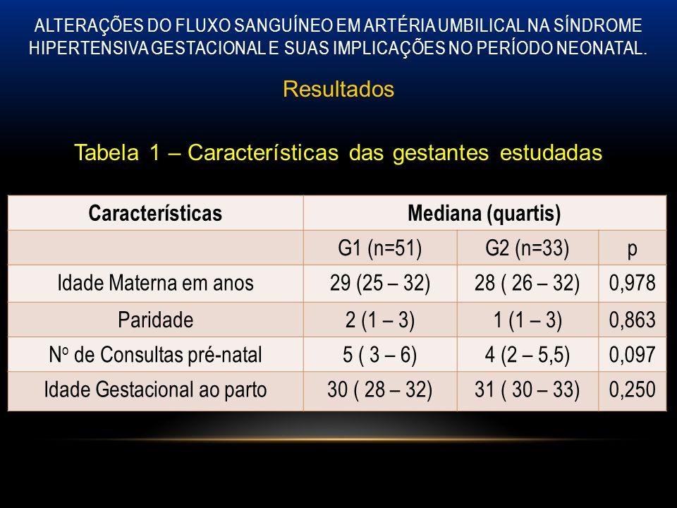 Características Mediana (quartis)