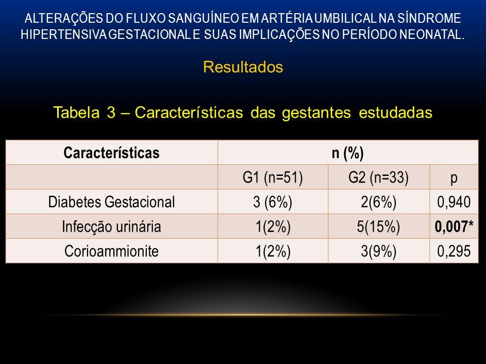 Resultados Tabela 3 – Características das gestantes estudadas
