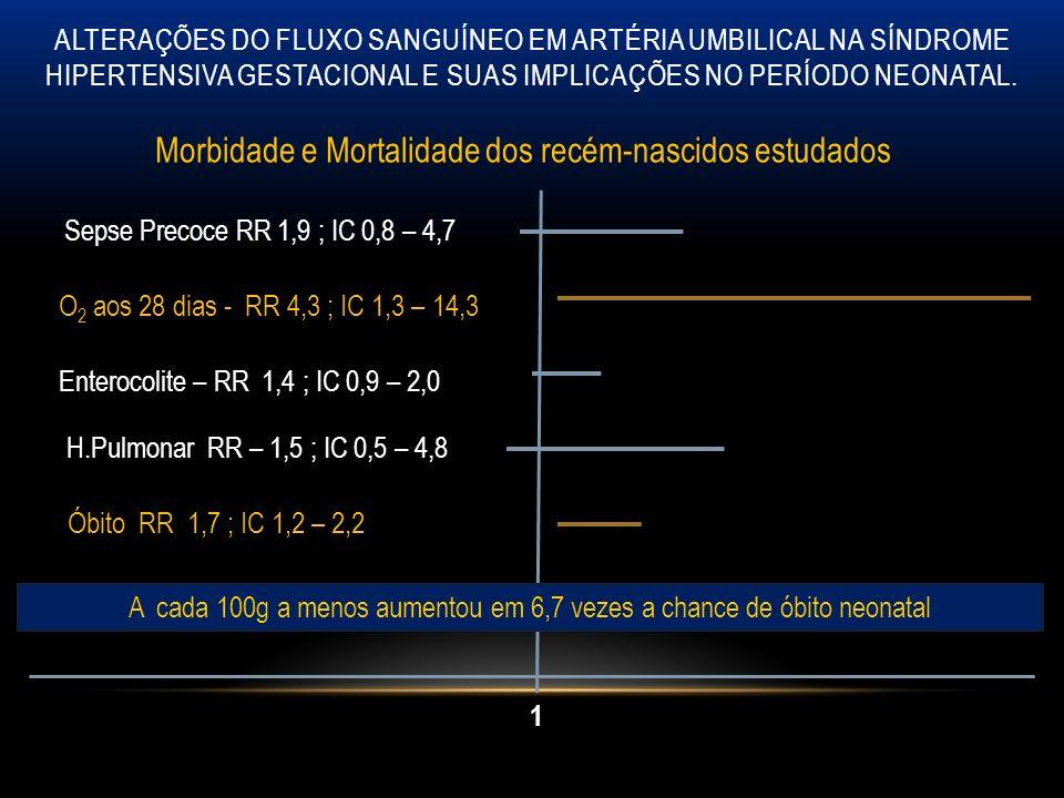 Morbidade e Mortalidade dos recém-nascidos estudados