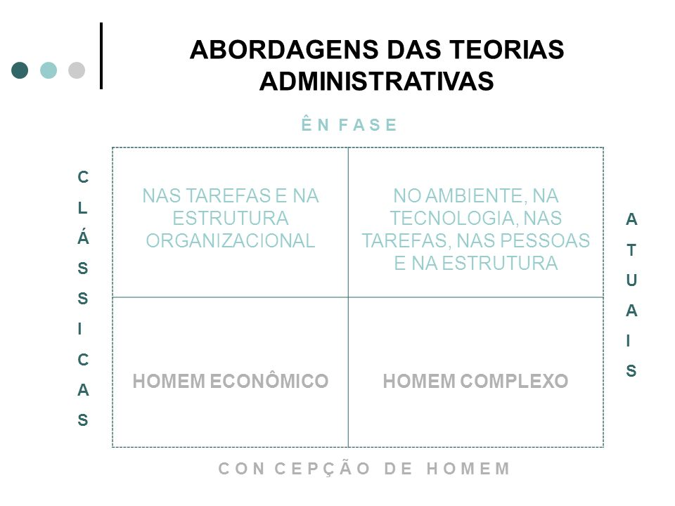 ABORDAGENS DAS TEORIAS ADMINISTRATIVAS