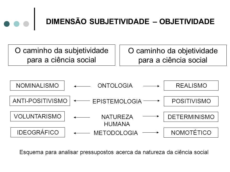 DIMENSÃO SUBJETIVIDADE – OBJETIVIDADE