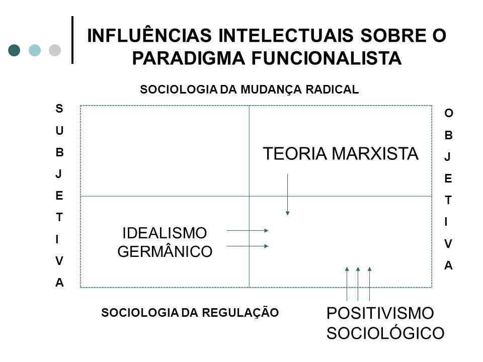 INFLUÊNCIAS INTELECTUAIS SOBRE O PARADIGMA FUNCIONALISTA