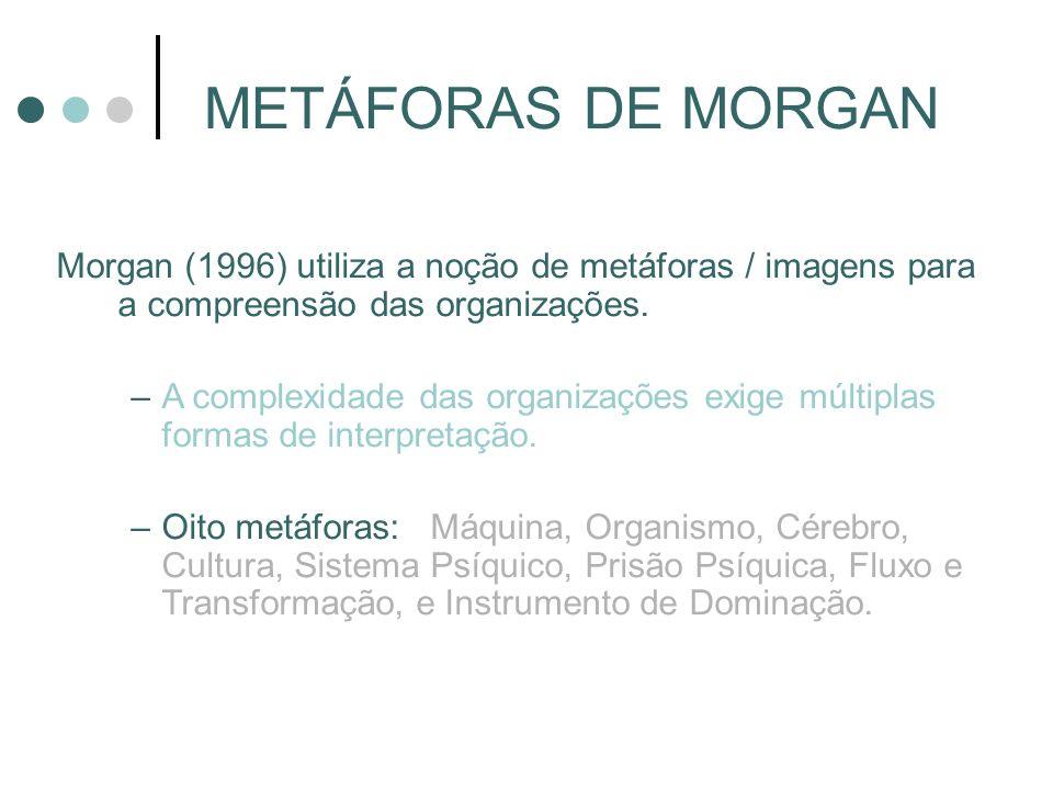 METÁFORAS DE MORGAN Morgan (1996) utiliza a noção de metáforas / imagens para a compreensão das organizações.