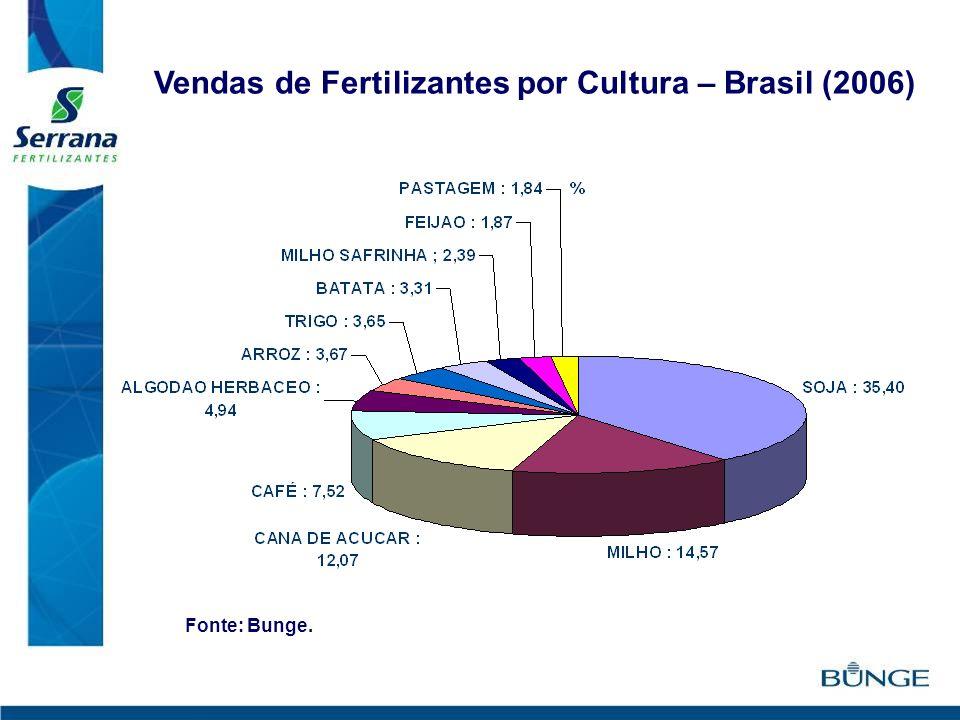 Vendas de Fertilizantes por Cultura – Brasil (2006)