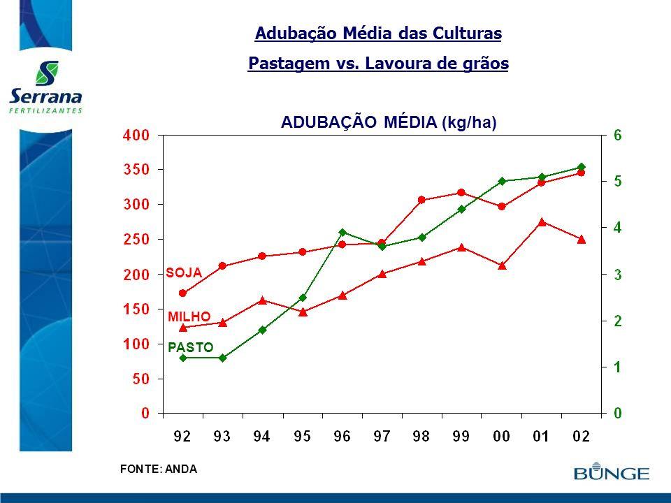 Adubação Média das Culturas Pastagem vs. Lavoura de grãos