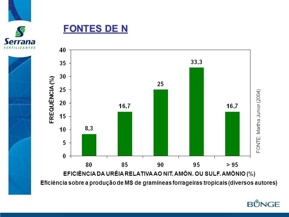 FONTES DE N FREQUÊNCIA (%)