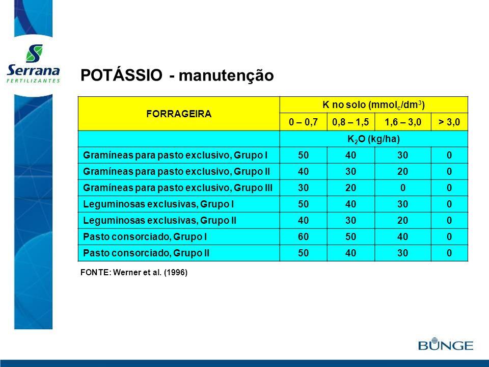 POTÁSSIO - manutenção FORRAGEIRA K no solo (mmolc/dm3) 0 – 0,7