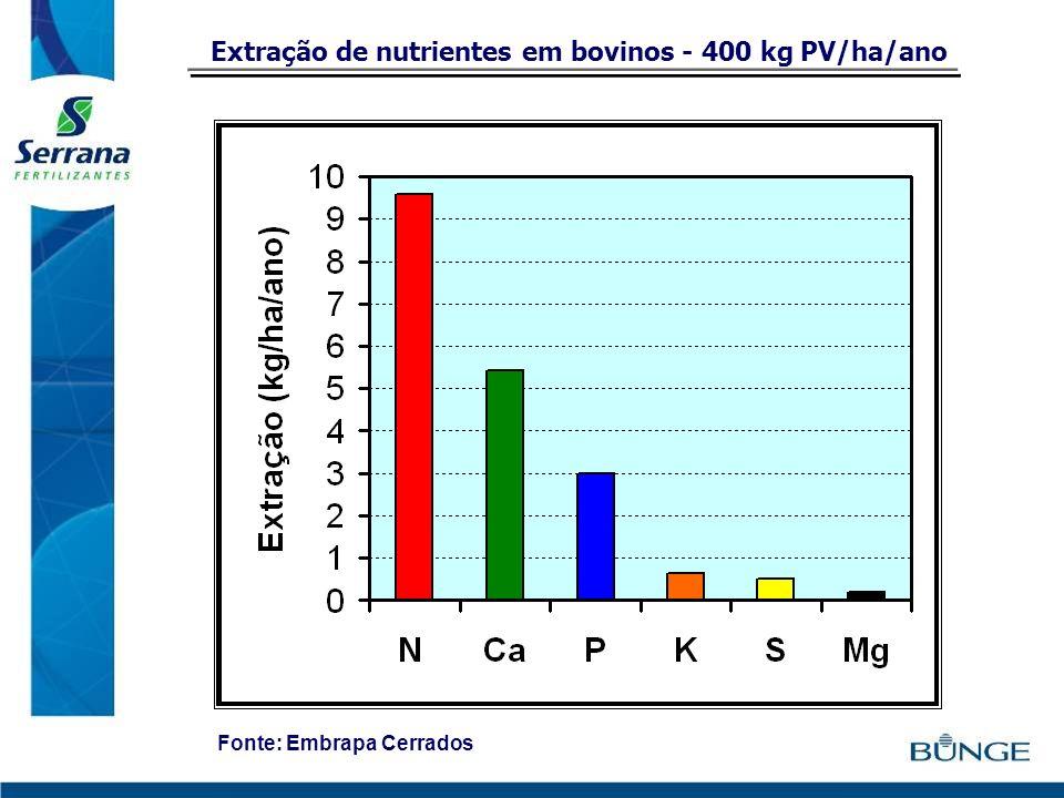 Extração de nutrientes em bovinos - 400 kg PV/ha/ano