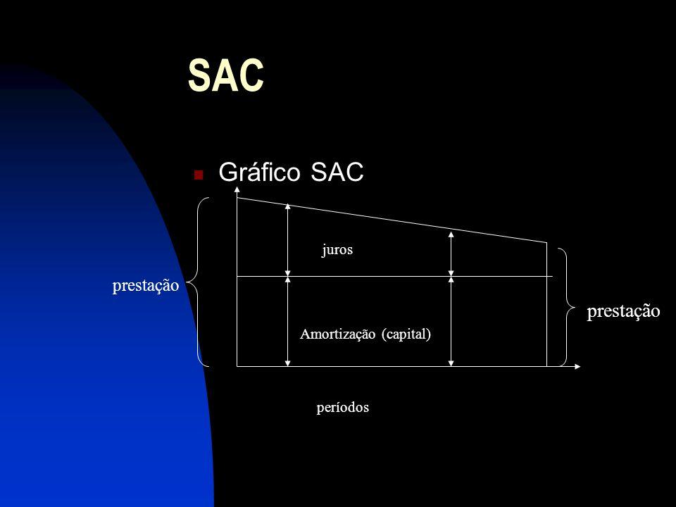 SAC prestação Gráfico SAC prestação juros Amortização (capital)