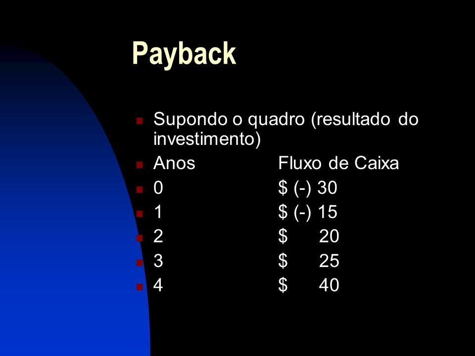 Payback Supondo o quadro (resultado do investimento)