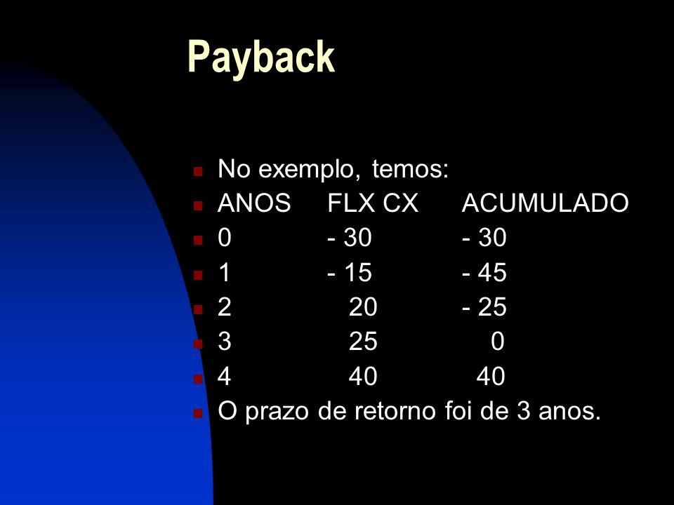 Payback No exemplo, temos: ANOS FLX CX ACUMULADO 0 - 30 - 30