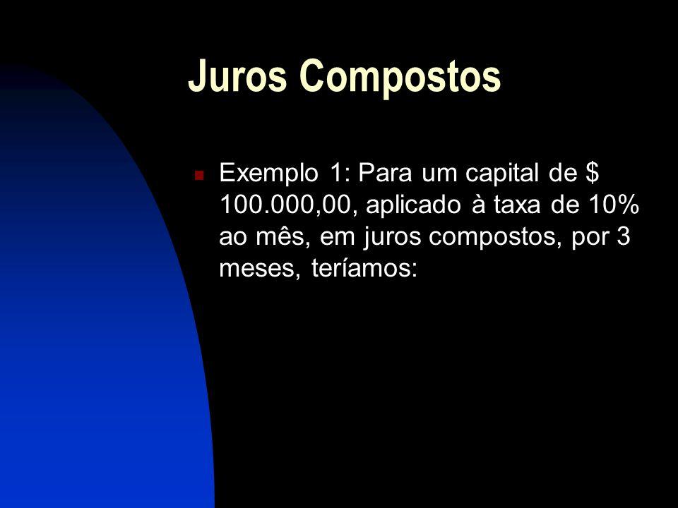 Juros Compostos Exemplo 1: Para um capital de $ 100.000,00, aplicado à taxa de 10% ao mês, em juros compostos, por 3 meses, teríamos: