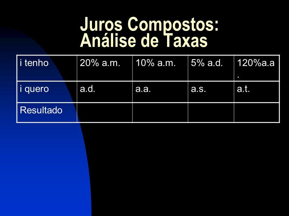 Juros Compostos: Análise de Taxas