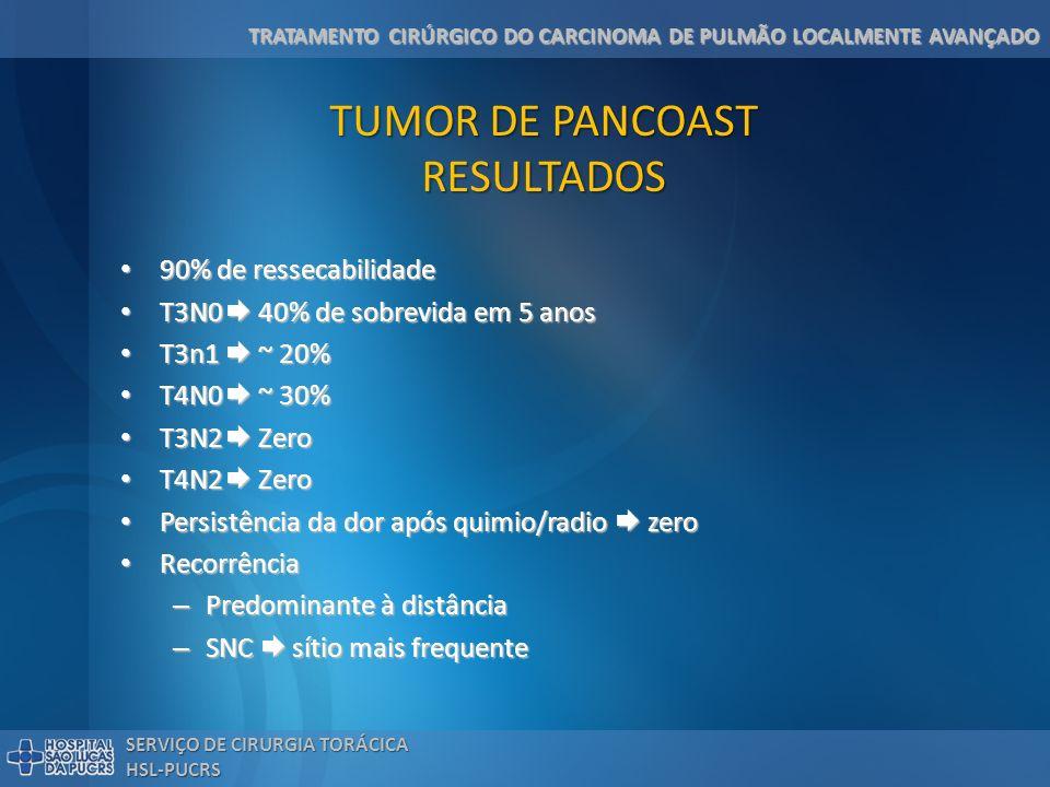TUMOR DE PANCOAST RESULTADOS