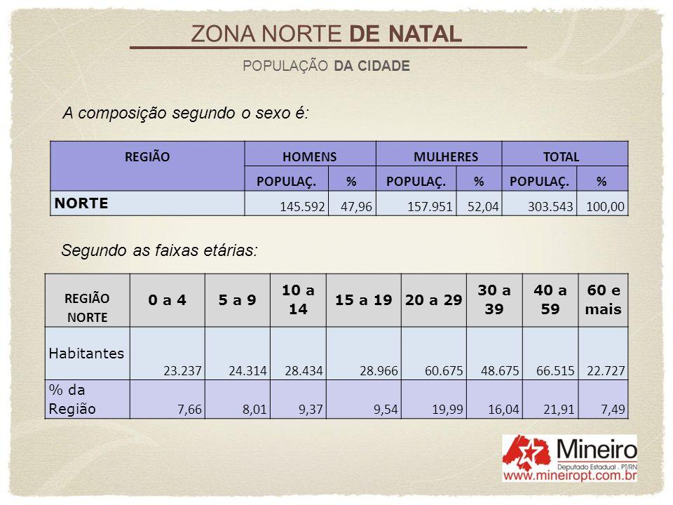 ZONA NORTE DE NATAL A composição segundo o sexo é:
