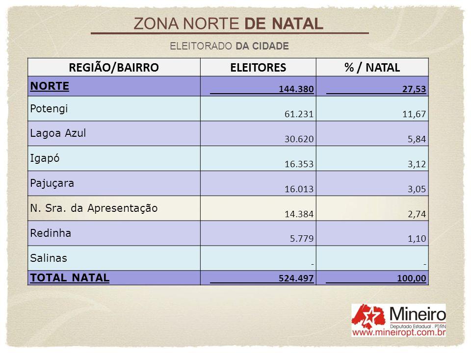 ZONA NORTE DE NATAL REGIÃO/BAIRRO ELEITORES % / NATAL NORTE 144.380