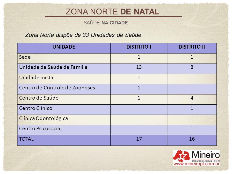 ZONA NORTE DE NATAL Zona Norte dispõe de 33 Unidades de Saúde: UNIDADE