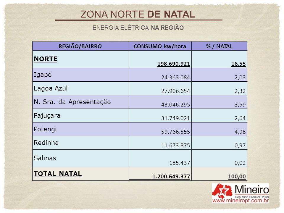 ZONA NORTE DE NATAL REGIÃO/BAIRRO CONSUMO kw/hora % / NATAL NORTE