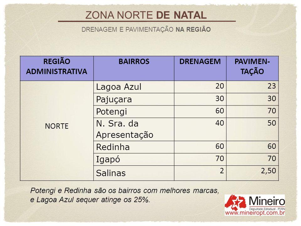 ZONA NORTE DE NATAL REGIÃO ADMINISTRATIVA BAIRROS DRENAGEM