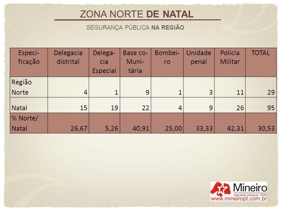 ZONA NORTE DE NATAL Especi-ficação Delegacia distrital