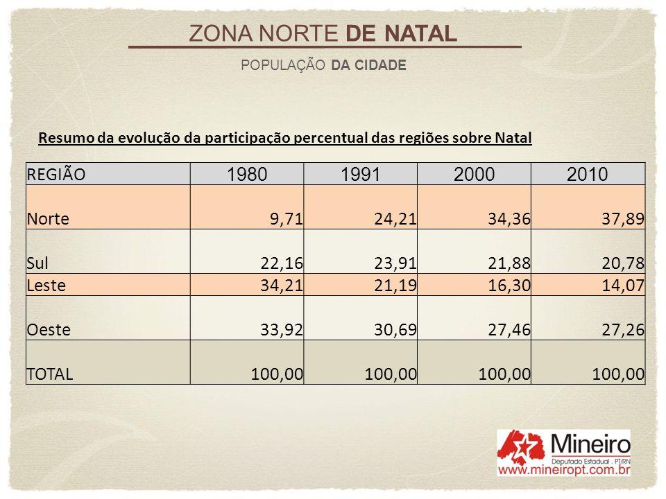 ZONA NORTE DE NATAL REGIÃO 1980 1991 2000 2010 Norte 9,71 24,21 34,36