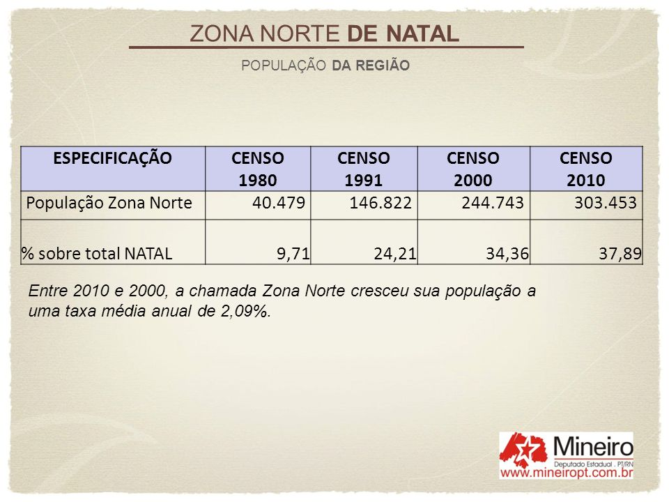 ZONA NORTE DE NATAL ESPECIFICAÇÃO CENSO 1980 1991 2000 2010