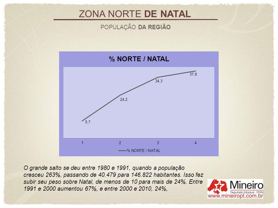 ZONA NORTE DE NATAL POPULAÇÃO DA REGIÃO