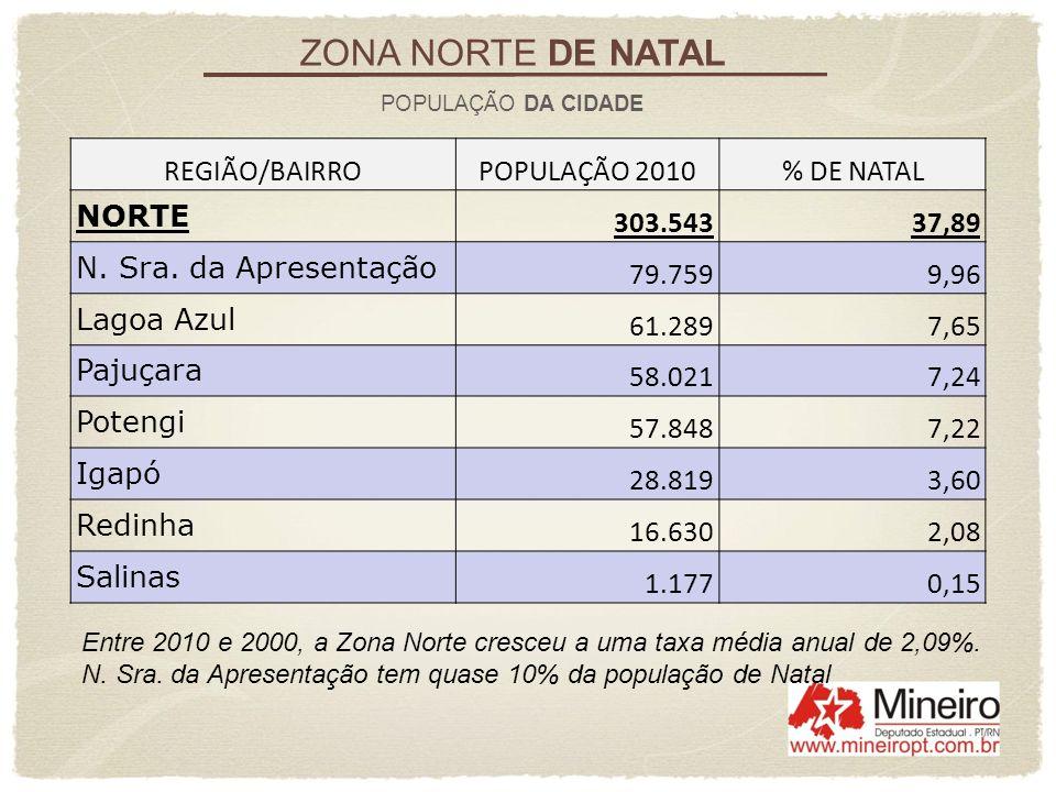 ZONA NORTE DE NATAL REGIÃO/BAIRRO POPULAÇÃO 2010 % DE NATAL NORTE