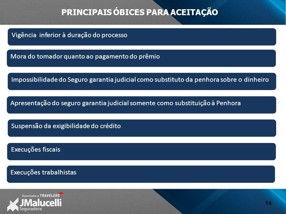 PRINCIPAIS ÓBICES PARA ACEITAÇÃO