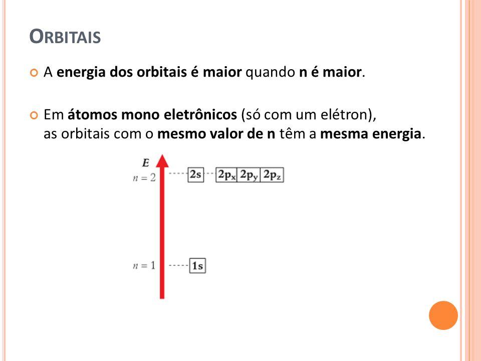 Orbitais A energia dos orbitais é maior quando n é maior.