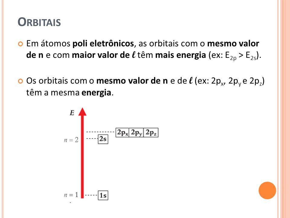 Orbitais Em átomos poli eletrônicos, as orbitais com o mesmo valor de n e com maior valor de l têm mais energia (ex: E2p > E2s).