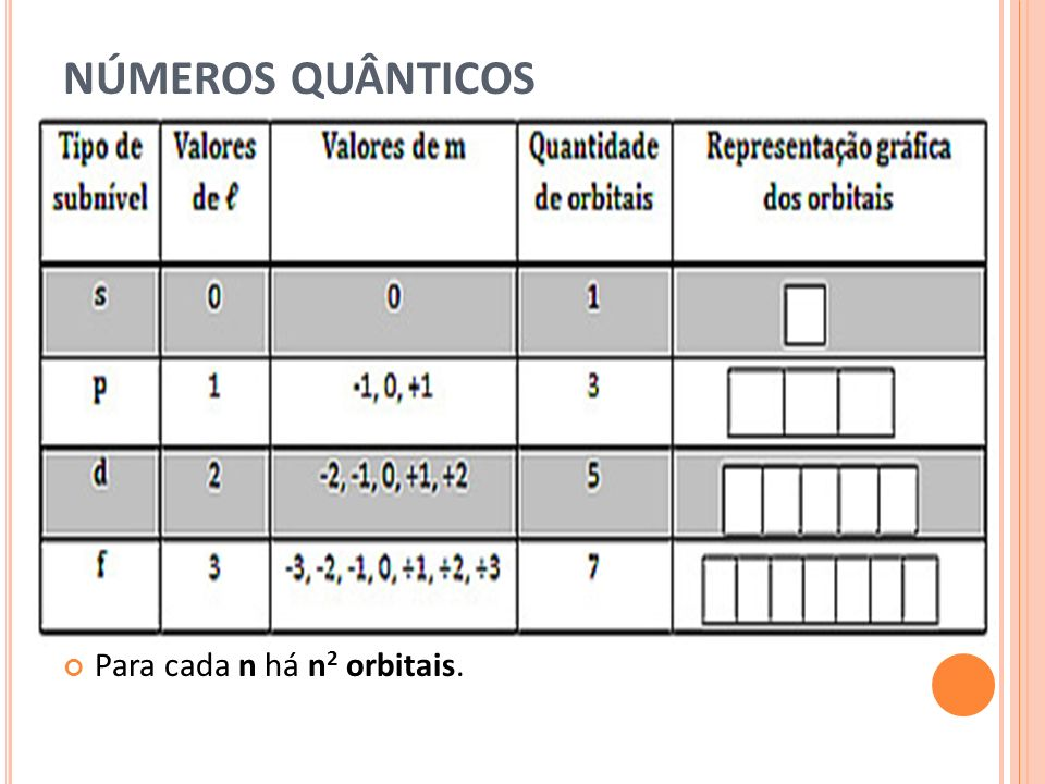 NÚMEROS QUÂNTICOS Para cada n há n2 orbitais.