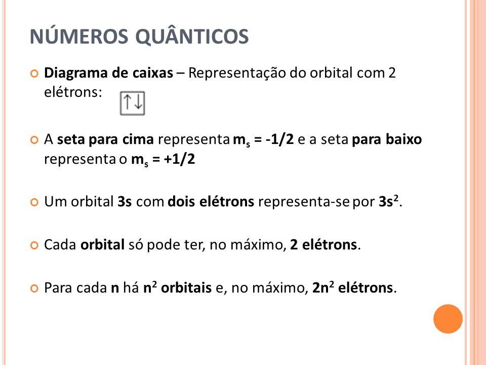 NÚMEROS QUÂNTICOS Diagrama de caixas – Representação do orbital com 2 elétrons:
