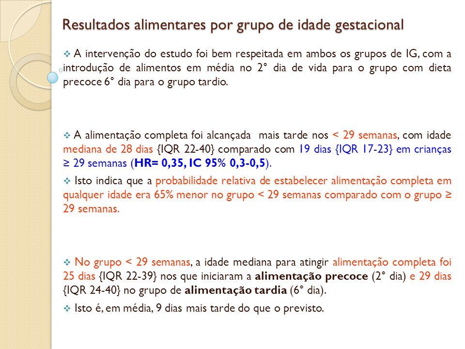 Resultados alimentares por grupo de idade gestacional