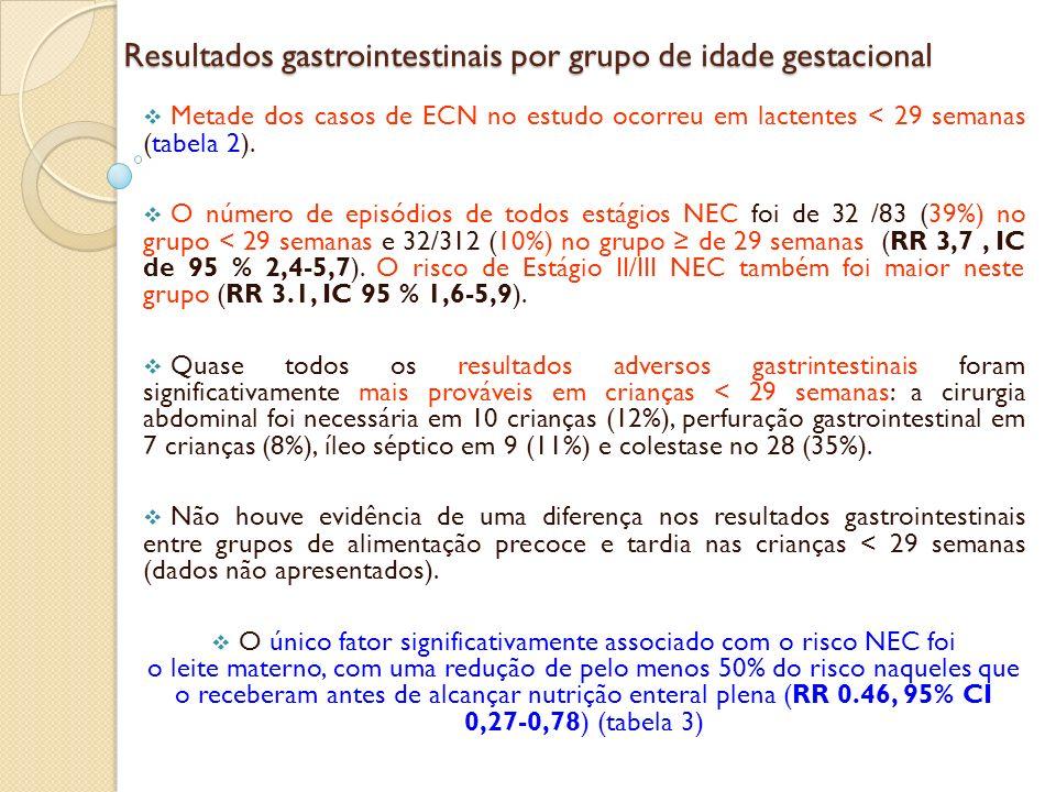 Resultados gastrointestinais por grupo de idade gestacional