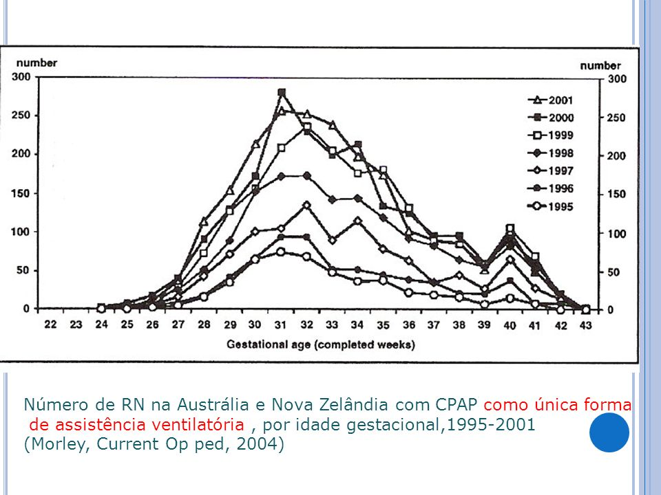 Número de RN na Austrália e Nova Zelândia com CPAP como única forma