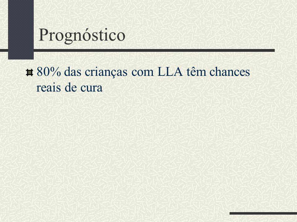 Prognóstico 80% das crianças com LLA têm chances reais de cura