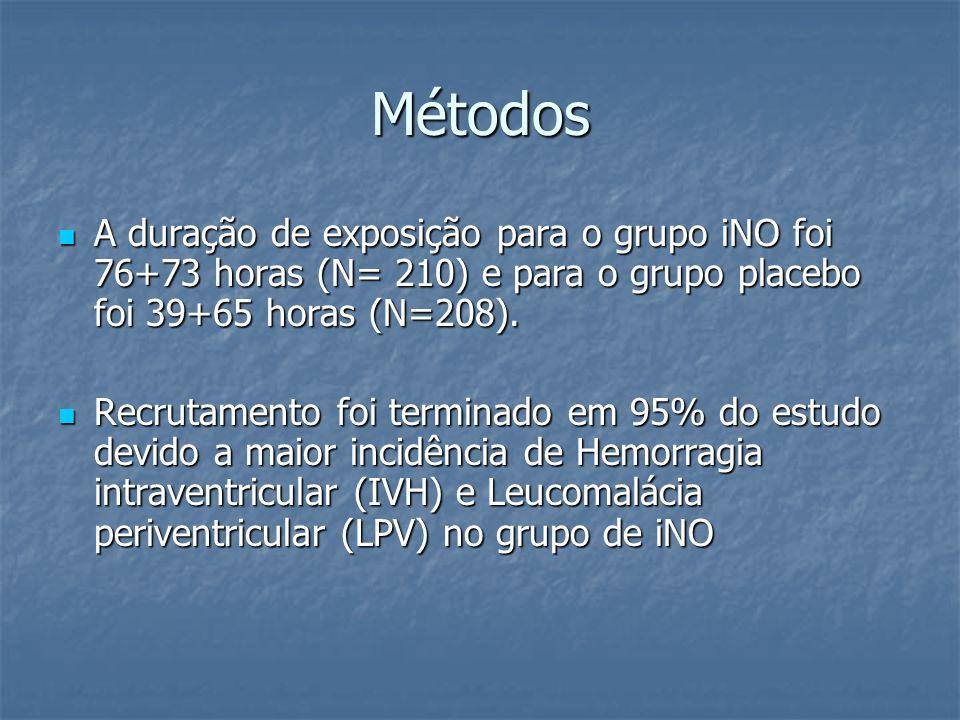 Métodos A duração de exposição para o grupo iNO foi 76+73 horas (N= 210) e para o grupo placebo foi 39+65 horas (N=208).