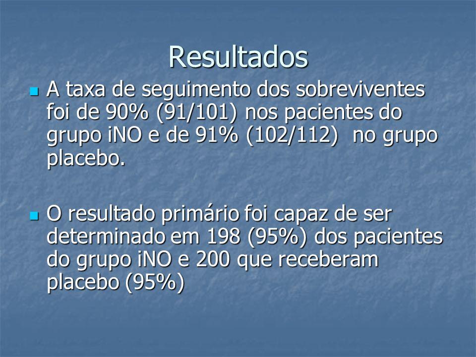 Resultados A taxa de seguimento dos sobreviventes foi de 90% (91/101) nos pacientes do grupo iNO e de 91% (102/112) no grupo placebo.