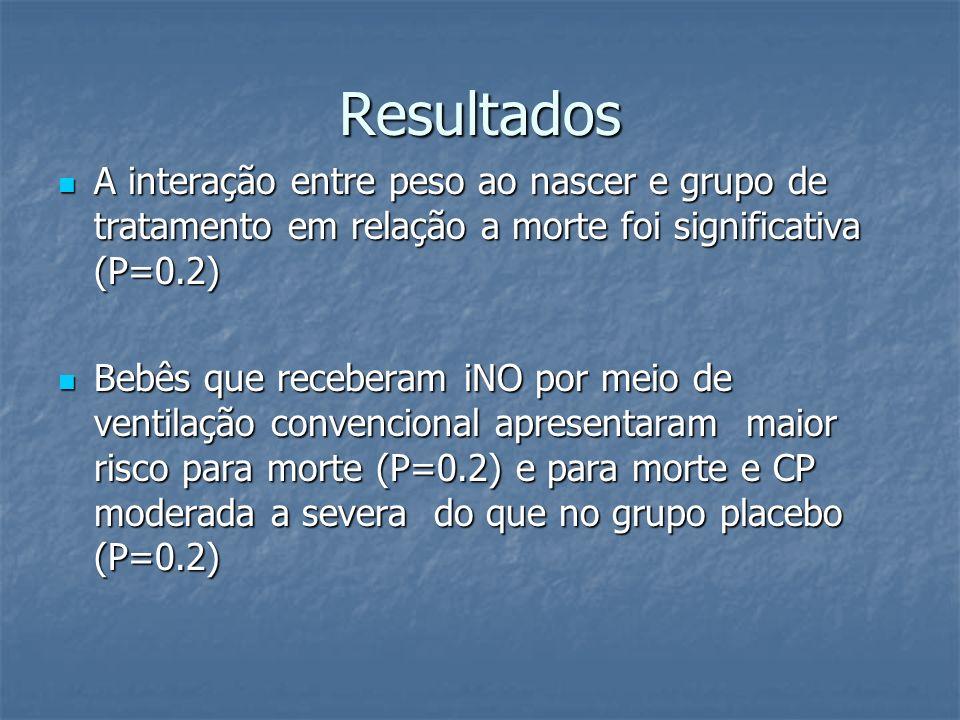 Resultados A interação entre peso ao nascer e grupo de tratamento em relação a morte foi significativa (P=0.2)