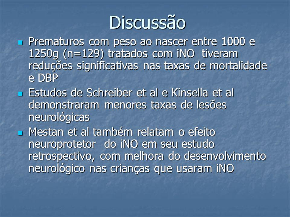 Discussão Prematuros com peso ao nascer entre 1000 e 1250g (n=129) tratados com iNO tiveram reduções significativas nas taxas de mortalidade e DBP.