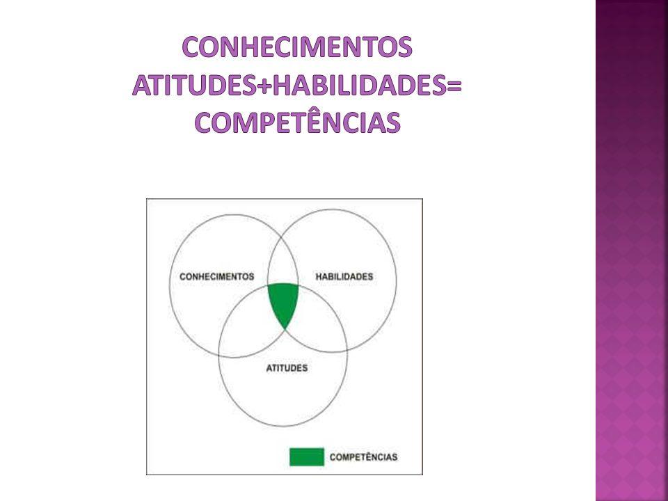 Conhecimentos atitudes+habilidades= competências