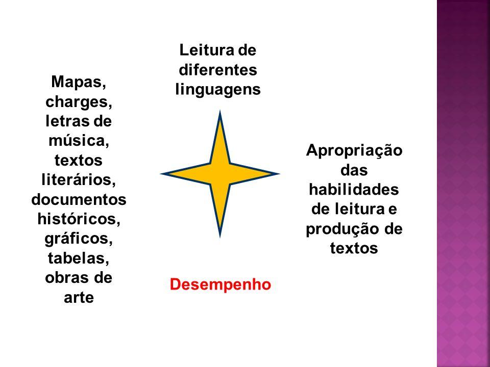 Leitura de diferentes linguagens