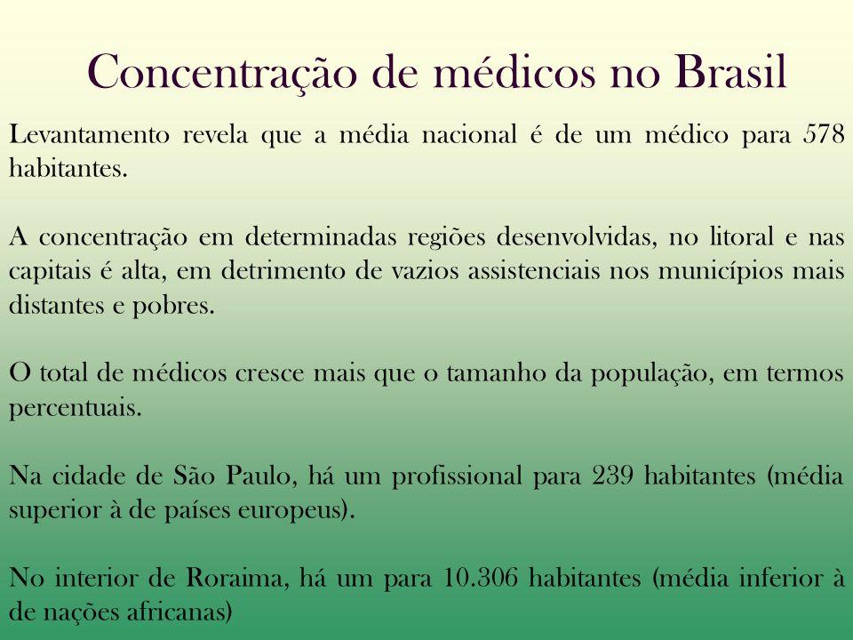 Concentração de médicos no Brasil
