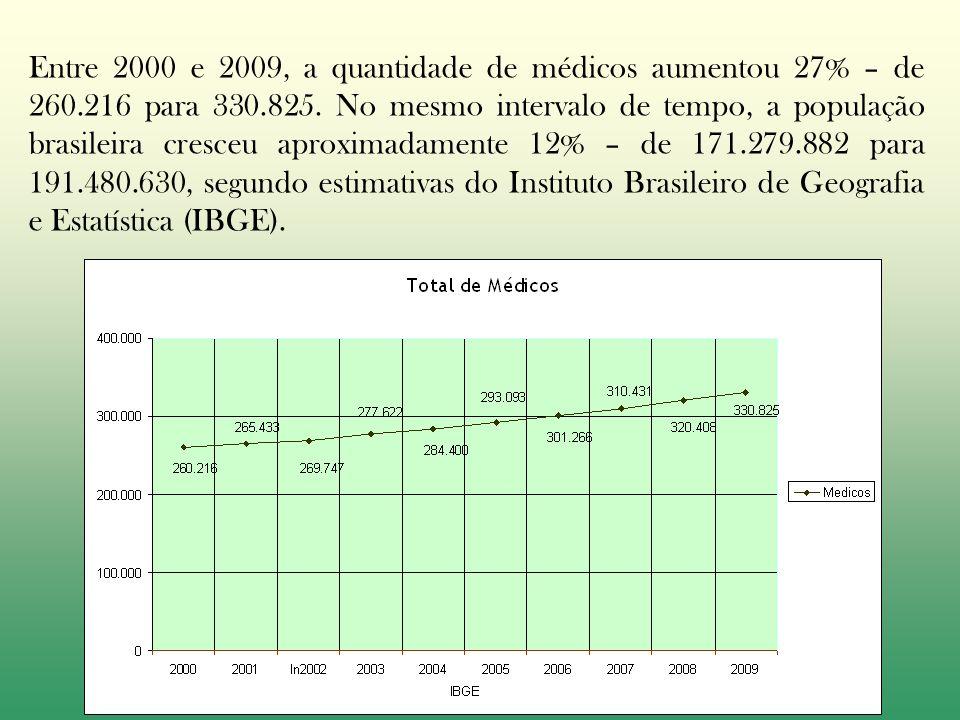 Entre 2000 e 2009, a quantidade de médicos aumentou 27% – de 260