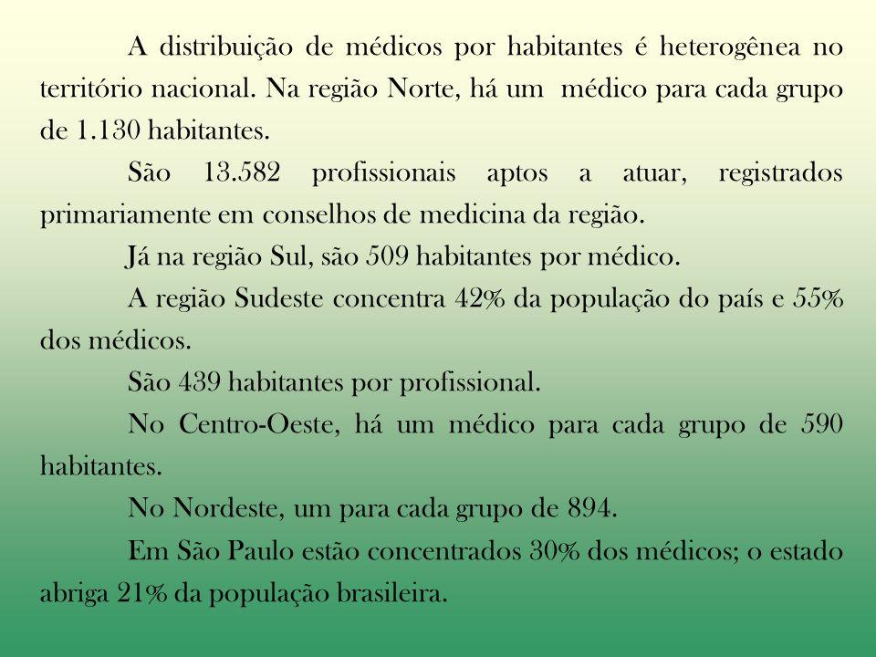 A distribuição de médicos por habitantes é heterogênea no território nacional. Na região Norte, há um médico para cada grupo de 1.130 habitantes.
