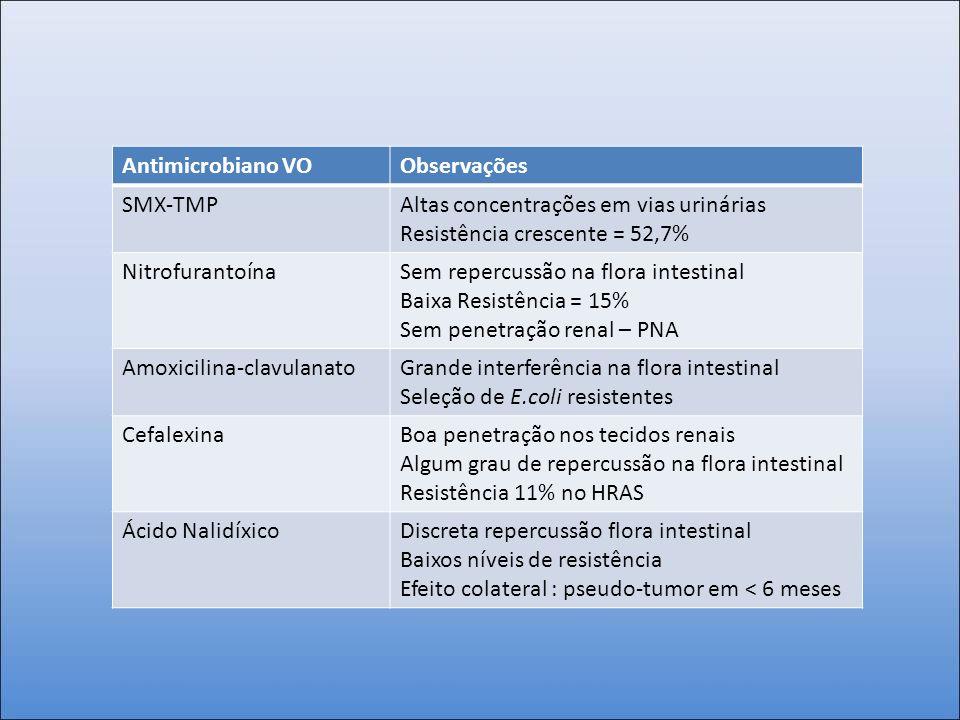 Antimicrobiano VO Observações. SMX-TMP. Altas concentrações em vias urinárias. Resistência crescente = 52,7%