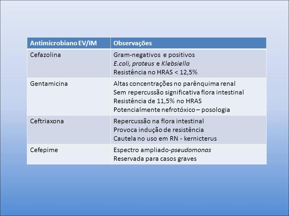 Antimicrobiano EV/IM Observações. Cefazolina. Gram-negativos e positivos. E.coli, proteus e Klebsiella.
