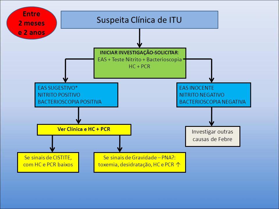 Suspeita Clínica de ITU