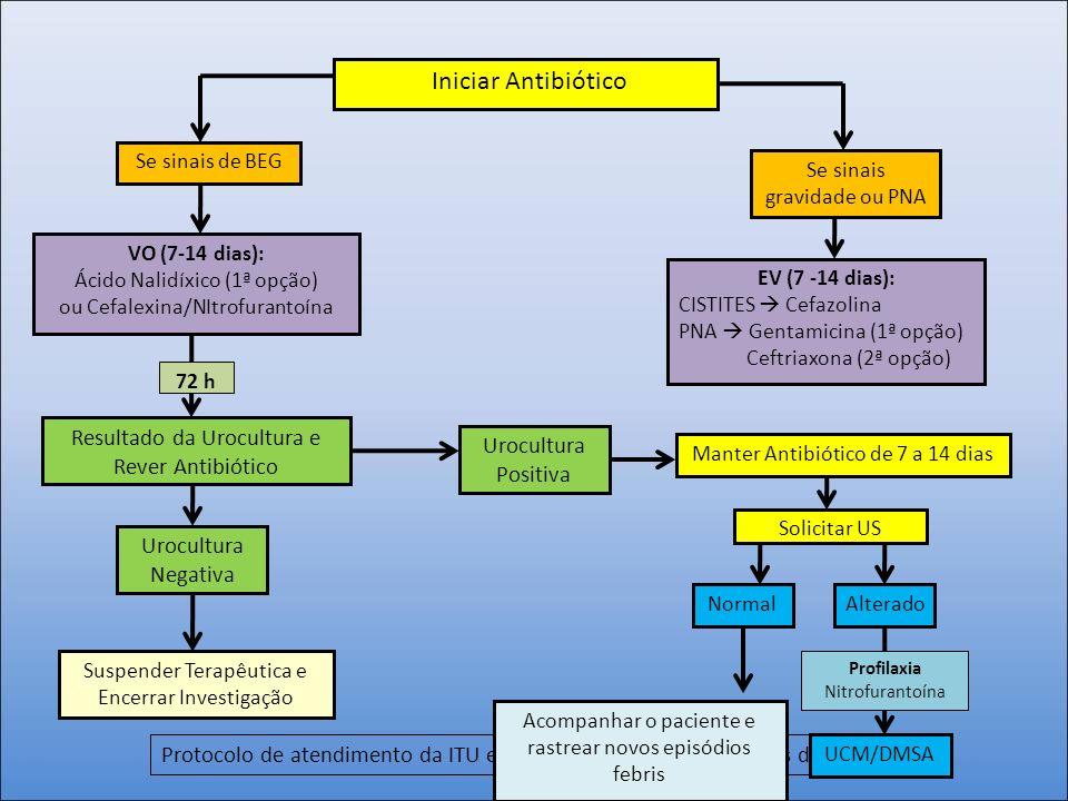 Iniciar Antibiótico Resultado da Urocultura e Rever Antibiótico